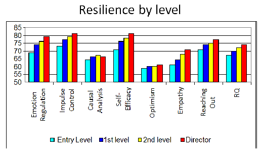 Resilience By Level 550
